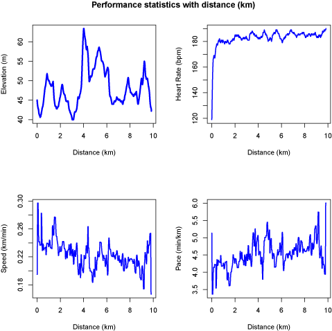 Four different performance statistics plots